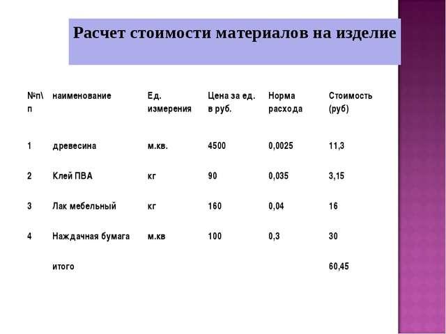 Расчет стоимости материалов на изделие №п\пнаименованиеЕд. измеренияЦена з...