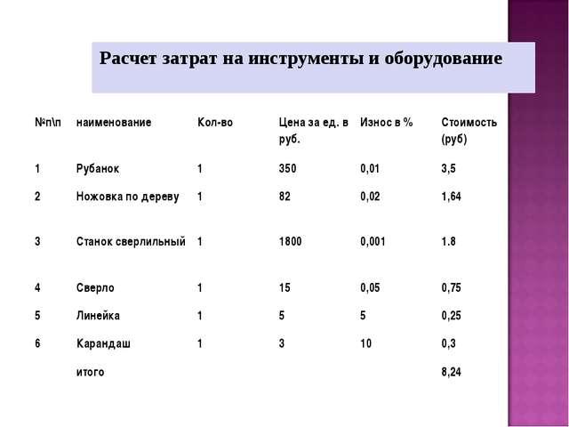 Расчет затрат на инструменты и оборудование №п\пнаименованиеКол-воЦена за...