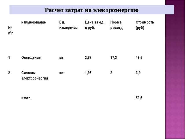 Расчет затрат на электроэнергию № п\пнаименованиеЕд. измеренияЦена за ед....