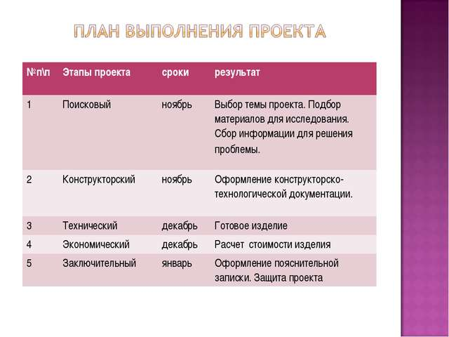 №п\пЭтапы проектасрокирезультат 1ПоисковыйноябрьВыбор темы проекта. Под...