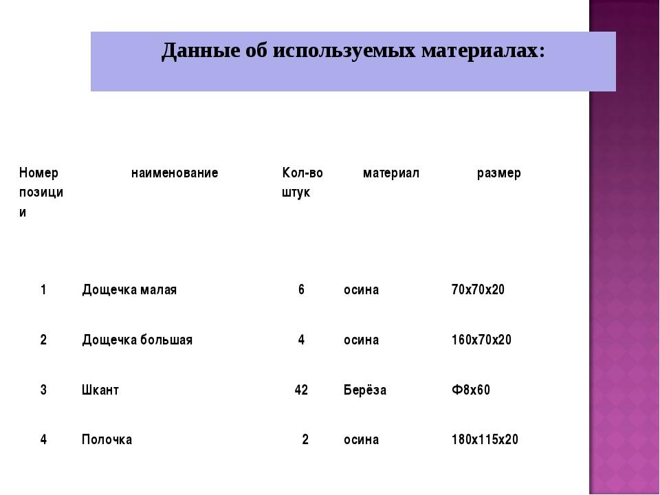Данные об используемых материалах: Номер позициинаименованиеКол-во штукмат...