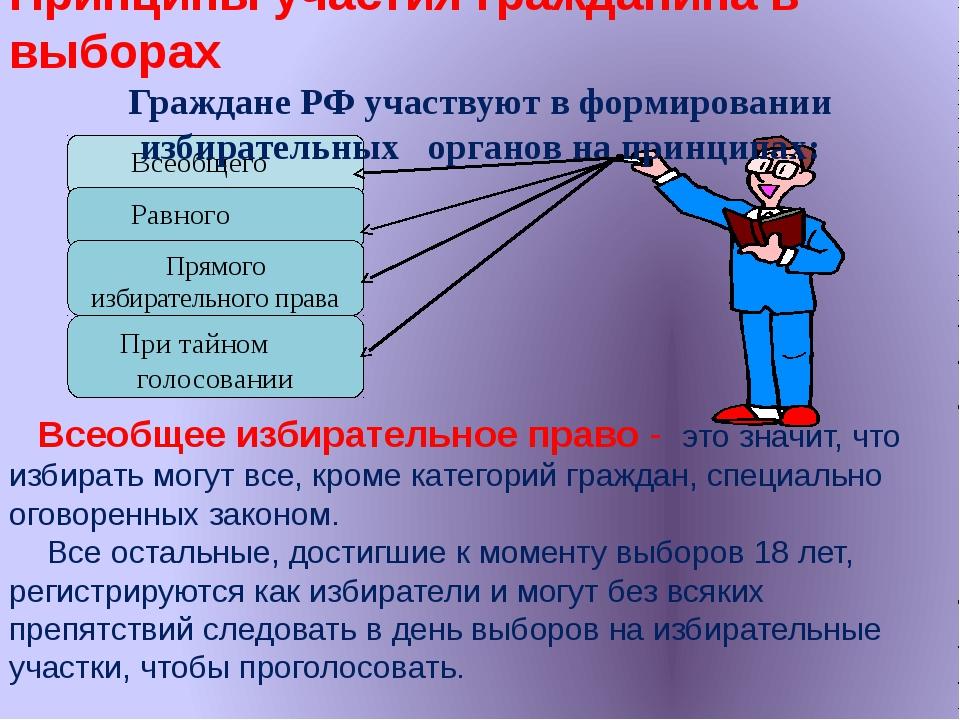 Всеобщего Равного Прямого избирательного права При тайном голосовании Принци...