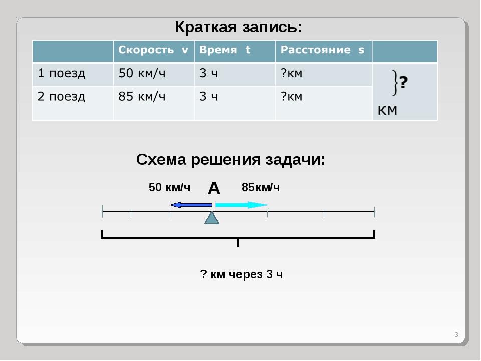 50 км/ч 85км/ч ? км через 3 ч * A Краткая запись: Схема решения задачи: