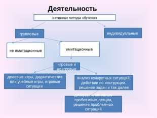 Активные методы обучения групповые индивидуальные имитационные не имитационны