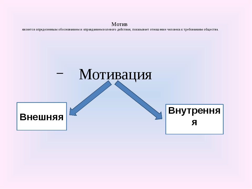 Мотив является определенным обоснованием и оправданием волевого действия, по...