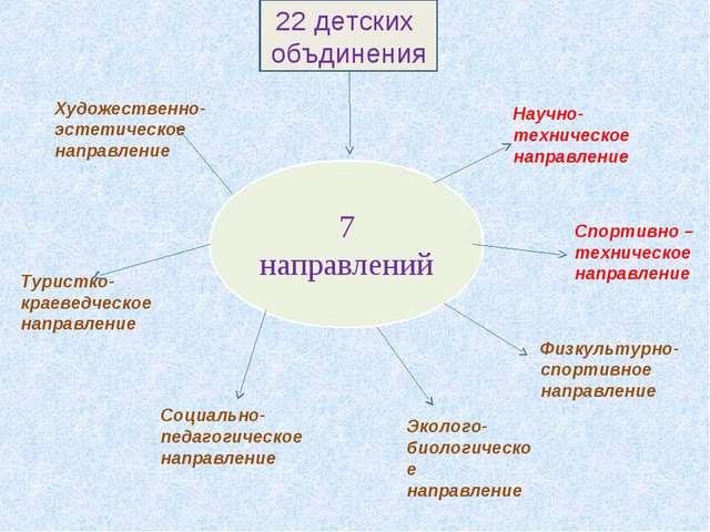 7 направлений Художественно- эстетическое направление Туристко-краеведческое...
