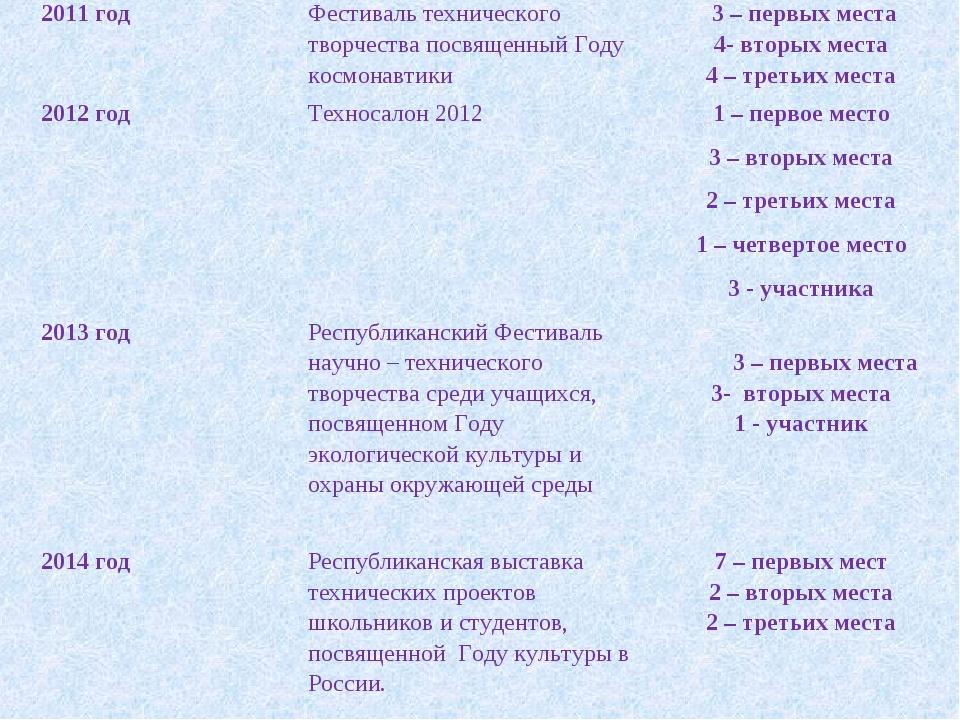 2011 годФестиваль технического творчества посвященный Году космонавтики 3 –...