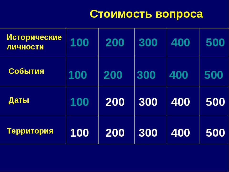 Исторические личности События Даты Территория 100 200300 400 500 100 200...