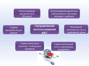 Направления использования ИКТ Использование различных компьютерных программ (