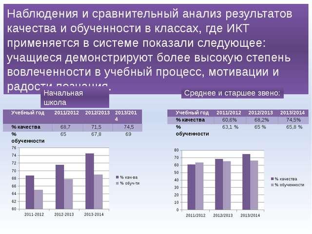 Наблюдения и сравнительный анализ результатов качества и обученности в класса...