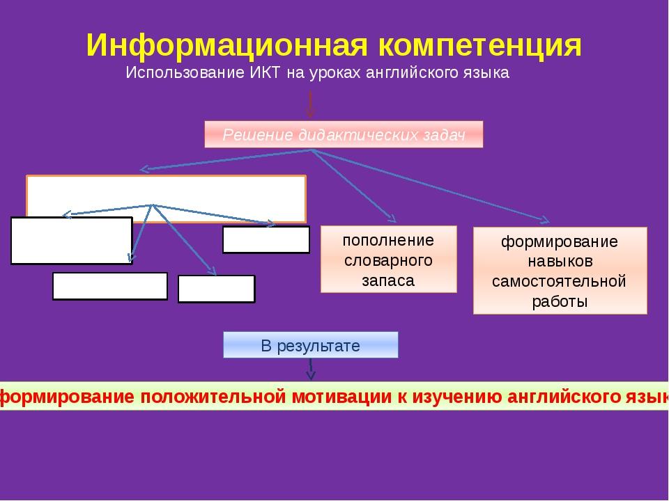 Информационная компетенция Использование ИКТ на уроках английского языка Реше...