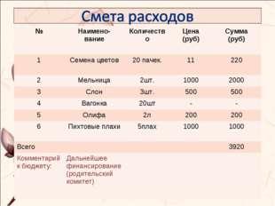 №Наимено- вание КоличествоЦена (руб)Сумма (руб) 1Семена цветов20 пачек.
