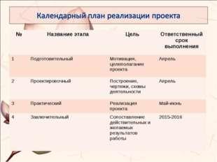 №Название этапаЦельОтветственный срок выполнения 1ПодготовительныйМотива