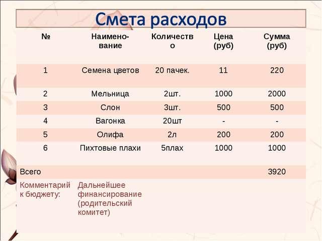 №Наимено- вание КоличествоЦена (руб)Сумма (руб) 1Семена цветов20 пачек....