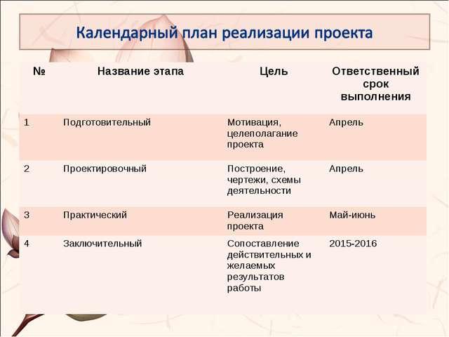 №Название этапаЦельОтветственный срок выполнения 1ПодготовительныйМотива...