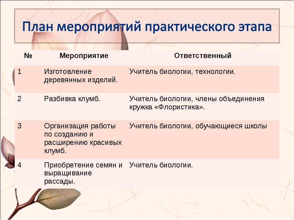 №МероприятиеОтветственный 1Изготовление деревянных изделий.Учитель биолог...