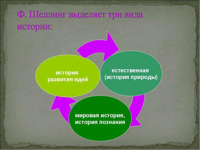 мировая история, история познания история развития идей