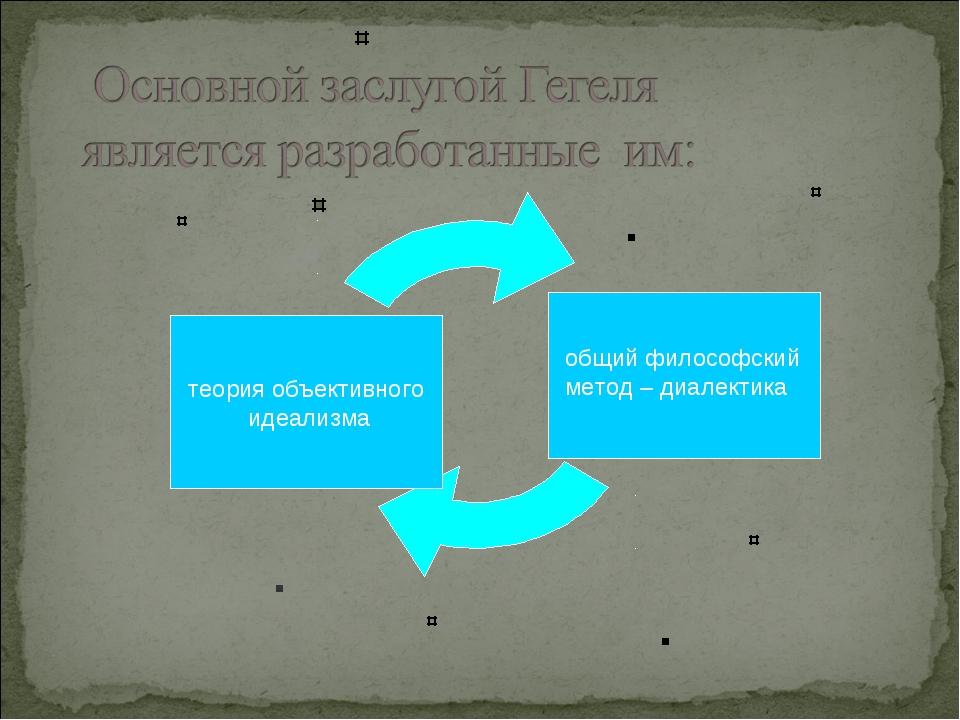 теория объективного идеализма общий философский метод – диалектика