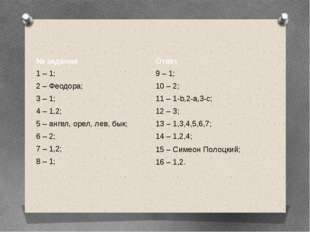 № задания Ответ 1 – 1; 9 – 1; 2 – Феодора; 10 – 2; 3 – 1; 11 – 1-b,2-a,3-с; 4