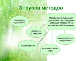 3 группа методов Методы стимулирования деятельности и поведения отражают потр