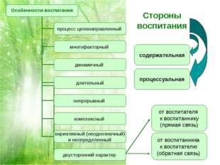 Стороны воспитания содержательная процессуальная от воспитателя к воспитанник