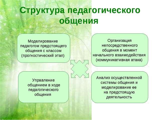 Структура педагогического общения Моделирование педагогом предстоящего общени...