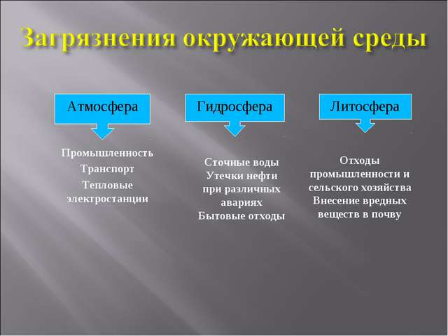 Атмосфера Гидросфера Литосфера Промышленность Транспорт Тепловые электростанц...