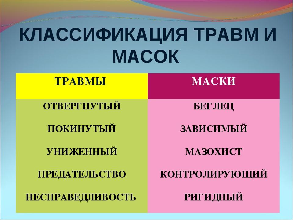 КЛАССИФИКАЦИЯ ТРАВМ И МАСОК ТРАВМЫ МАСКИ ОТВЕРГНУТЫЙБЕГЛЕЦ ПОКИНУТЫЙЗАВИСИ...