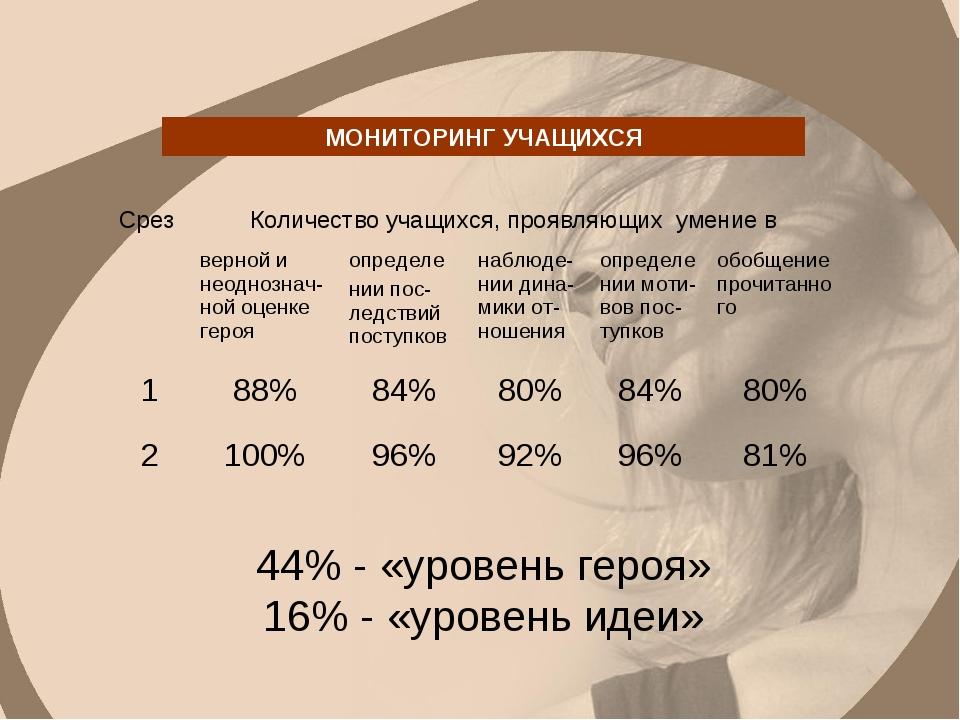 МОНИТОРИНГ УЧАЩИХСЯ 44% - «уровень героя» 16% - «уровень идеи» Срез Количест...