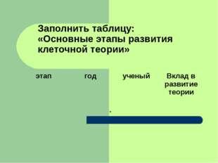 Заполнить таблицу: «Основные этапы развития клеточной теории» . этапгодуче