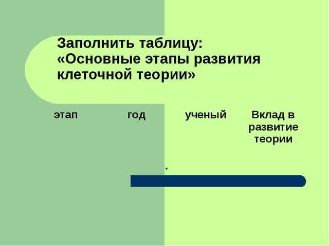 Заполнить таблицу: «Основные этапы развития клеточной теории» . этапгодуче...