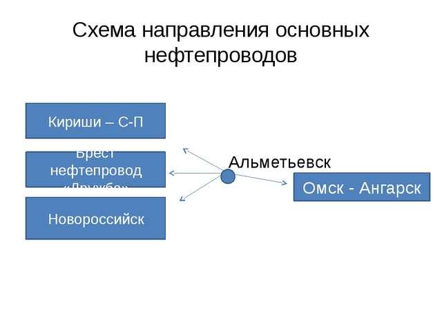 Схема направления основных нефтепроводов    Омск - Ангарск Кириши – С-П Бр...
