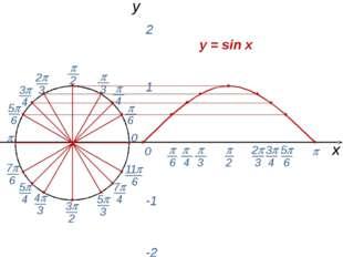  0  0 х y = sin x y 1 2 -1 -2  3  2 2 3 5 6 7 6 4 3 3 2 5 3 11 6