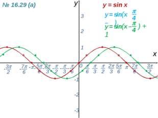 0  - х y 1 2 3 -1 -2 -3 y = sin x № 16.29 (а) -  6 - 7 6 -  2  3 2 3 5