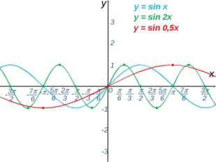0  - х y 1 2 3 -1 -2 -3 y = sin x y = sin 2x y = sin 0,5x -  6 - 7 6 - 