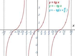 0  - х 1 2 3 -1 -2 -3 y = tg x y = – tg x -  6 - 7 6 -  2  3 2 3 5 6