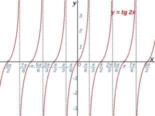 0  - х 1 2 3 -1 -2 -3 y = tg 2x y -  6 - 7 6 -  2  3 2 3 5 6 - - - -