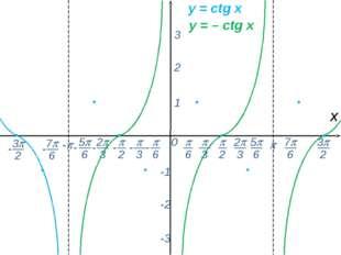 0  - х 1 2 3 -1 -2 -3 y = сtg x y = – сtg x -  6 - 7 6 -  2  3 2 3 5