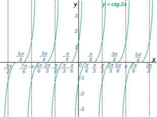 0  - х 1 2 3 -1 -2 -3 y = сtg 2x y -  6 - 7 6 -  2  3 2 3 5 6 - - - -