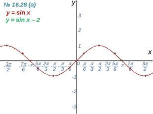 0  - х y 1 2 3 -1 -2 -3 y = sin x y = sin x  2 № 16.28 (а) -  6 - 7 6 -