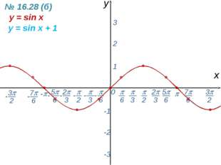 0  - х y 1 2 3 -1 -2 -3 y = sin x y = sin x + 1 № 16.28 (б) -  6 - 7 6 -