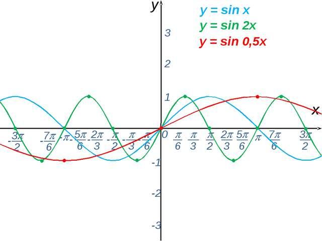 0  - х y 1 2 3 -1 -2 -3 y = sin x y = sin 2x y = sin 0,5x -  6 - 7 6 - ...