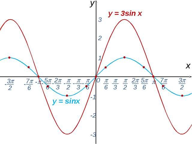 0  - х y 1 2 3 -1 -2 -3 y = 3sin x y = sinx -  6 - 7 6 -  2  3 2 3 5...
