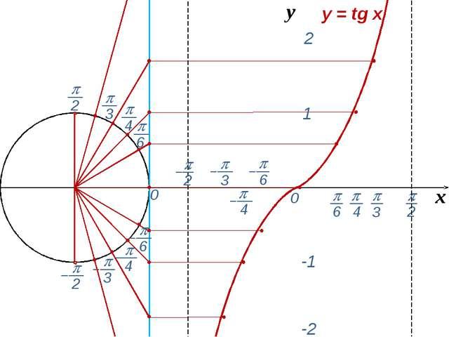 0 0 х y = tg x y 1 2 -1 -2  3  2  6  3  4  4  2  6