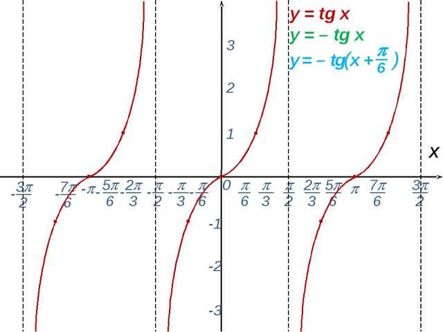 0  - х 1 2 3 -1 -2 -3 y = tg x y = – tg x -  6 - 7 6 -  2  3 2 3 5 6...