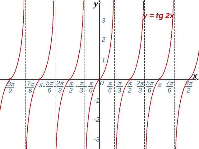 0  - х 1 2 3 -1 -2 -3 y = tg 2x y -  6 - 7 6 -  2  3 2 3 5 6 - - - -...