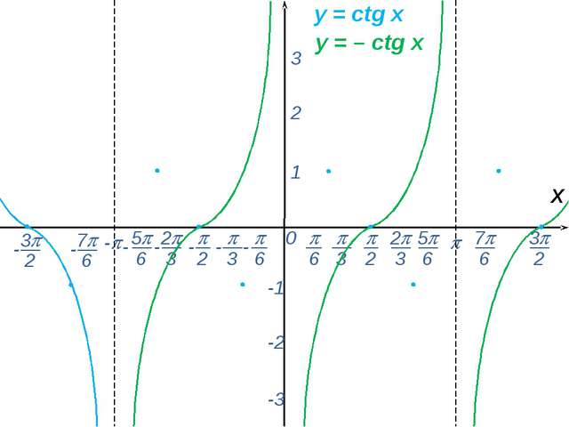 0  - х 1 2 3 -1 -2 -3 y = сtg x y = – сtg x -  6 - 7 6 -  2  3 2 3 5...