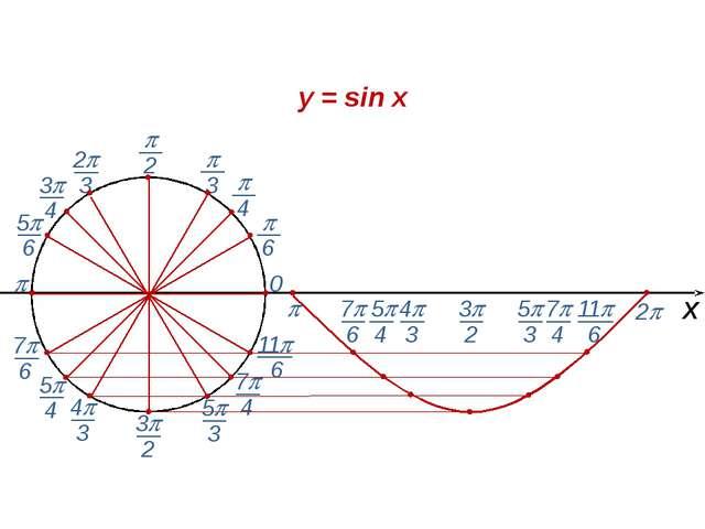  0 2  х y = sin x  6  3  2 2 3 5 6 7 6 4 3 3 2 11 6 7 6 4 3 3...