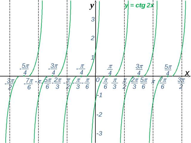 0  - х 1 2 3 -1 -2 -3 y = сtg 2x y -  6 - 7 6 -  2  3 2 3 5 6 - - - -...