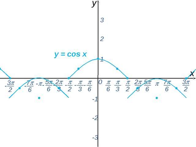  0 х y - 1 2 3 -1 -2 -3 y = соs x  2  6  3 2 3 5 6 - - - - - - - 7 6...